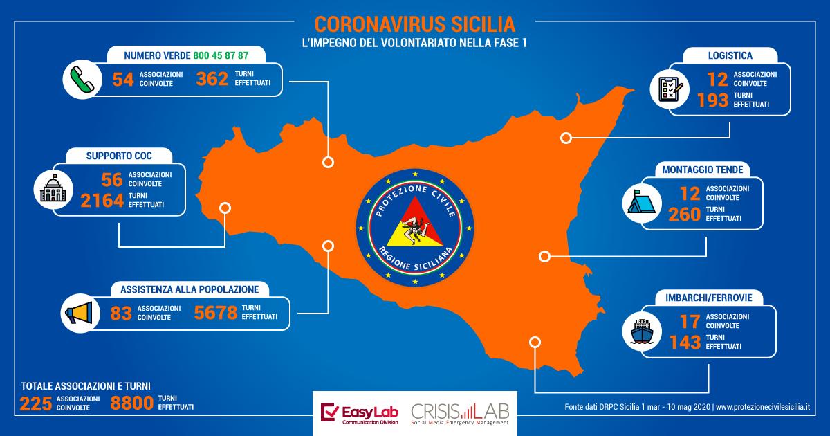 Coronavirus, il volontariato siciliano nella fase 1 dell'emergenza
